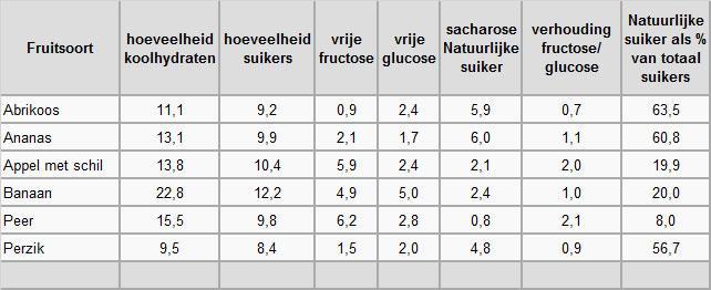 Natuurlijke-suiker-in-fruit